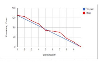 Scrum Sprint Burndown