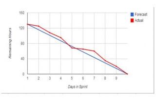 Scrum Sprint Burndown