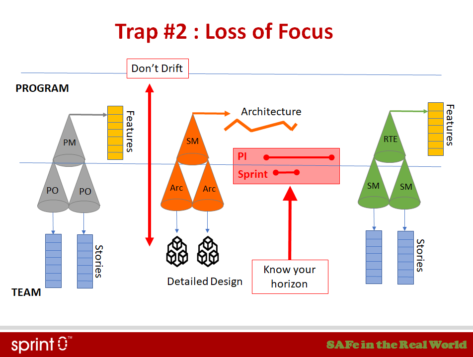 SAFe Trap 2- Loss of Focus